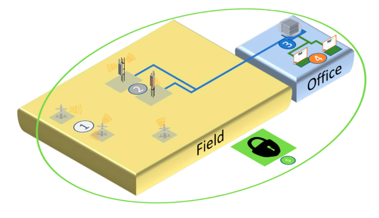schéma surveillance des zones explosives. Capteurs Bumblebee lora et logiciel vestalis